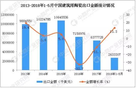2018年1-5月中国建筑用陶瓷出口数据统计2