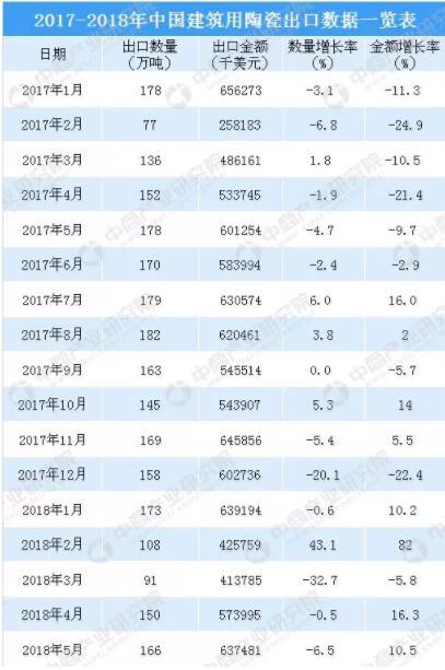 2018年1-5月中国建筑用陶瓷出口数据统计3